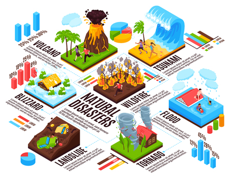 Natural disaster infographics layout blizzard  tsunami tornado wildfire landslide volcano flood isometric compositions vector illustration Çizim