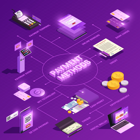 Payment methods online banking digital wallet nfc technology crypto currency isometric flowchart on purple background vector illustration Иллюстрация