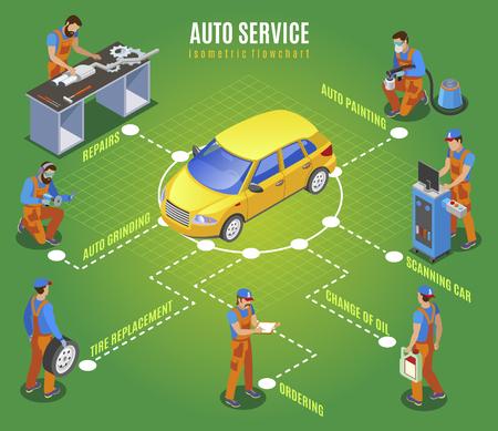 Auto-Service-Flussdiagramm mit isometrischer Vektorillustration für Reparaturen und Bestellung von Ersatzteilsymbolen