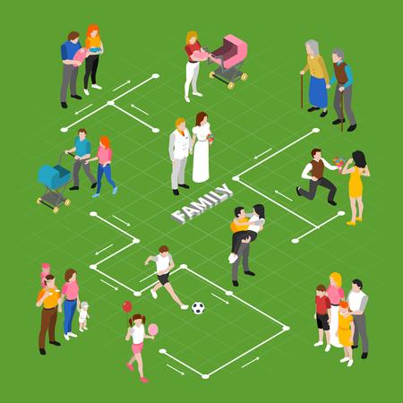 Organigramme isométrique des relations familiales avec datation proposant un mariage marchant avec landau jouant illustration vectorielle de couple âgé