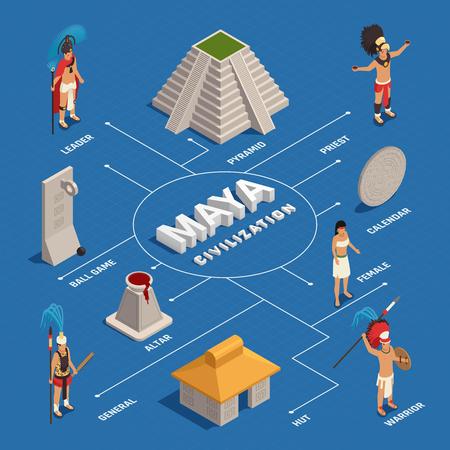 Gente de la civilización maya en traje tradicional y objetos de cultura diagrama de flujo isométrico en la ilustración de vector de fondo azul Ilustración de vector