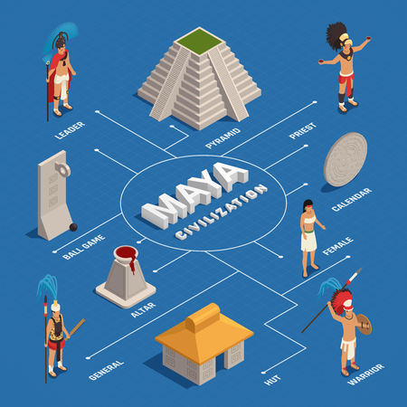 Maya civilization people in traditional costume and culture objects isometric flowchart on blue background vector illustration