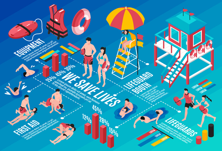 Beach lifeguards infographics layout with rescue inventory lifeguard booth first aid isometric elements and save lives statistic vector illustration Ilustrace