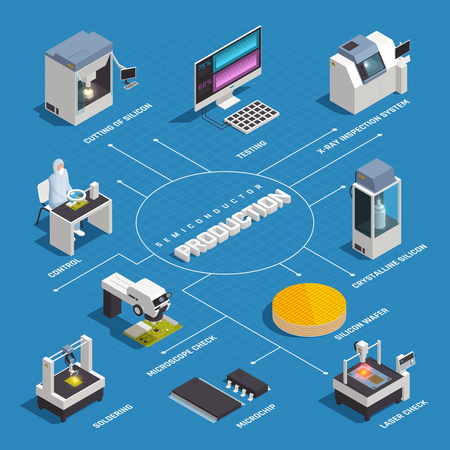Semiconductor chip production isometric flowchart with isolated images of hi-tech factory facilities and materials with text vector illustration
