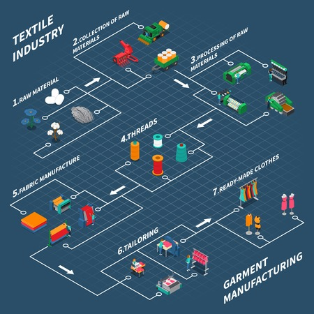 Textile industry isometric composition with isolated icons of stitching with tailoring and processing of raw materials vector illustration