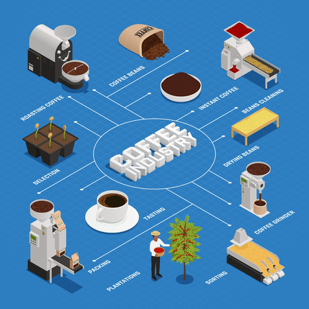 Coffee industry production isometric flowchart composition with isolated icons and images representing different coffee production stages vector illustration