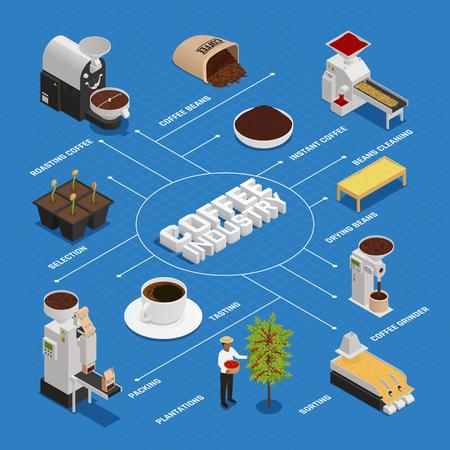 Kompozycja izometrycznego schematu blokowego produkcji kawy z izolowanymi ikonami i obrazami reprezentującymi różne etapy produkcji kawy ilustracji wektorowych Ilustracje wektorowe