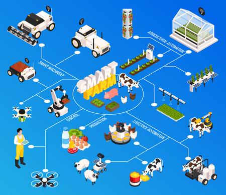 Smart farm flowchart with agriculture technology symbols isometric vector illustration Illustration
