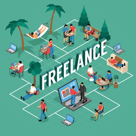 Freelancer flexible remote work locations isometric flowchart with shared office writing home outdoor with laptop vector illustration Illustration