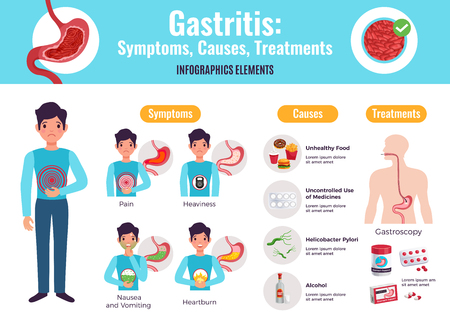 Gastritis symptoms causes treatments comprehensive infographic poster with unhealthy food examples gastroscopy procedure medicine flat vector illustration Stock fotó - 109487076