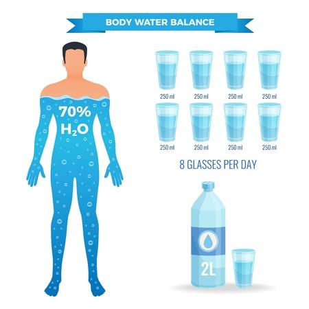 Wasserbilanzplakat mit Symbolen des menschlichen Körpers flach isolierte Vektorillustration