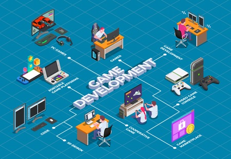 Game development isometric flowchart with gamers involved in cooperative video game and accessories for play vector illustration