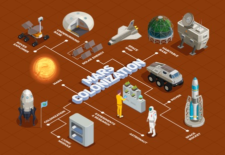 Mars colonization flowchart with space rocket rover explorer living module space ship isometric elements vector illustration Illustration