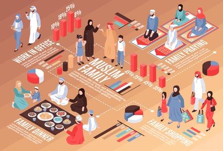 Isometrisches Flussdiagramm der arabischen Familie mit Arbeitsessen und Einkaufssymbolen