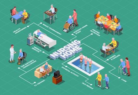 Izometryczny schemat blokowy domu opieki z opiekunami i lekarzami zapewniającymi wykwalifikowaną pomoc osobom starszym ilustracji wektorowych