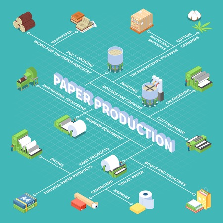 Paper production flowchart with finished paper products symbols isometric vector illustration