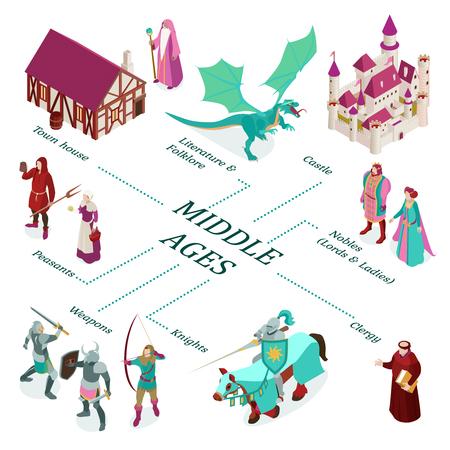 Diagrama de flujo medieval isométrico coloreado con la casa de la ciudad castillo nobles campesinos armas descripciones del clero ilustración vectorial