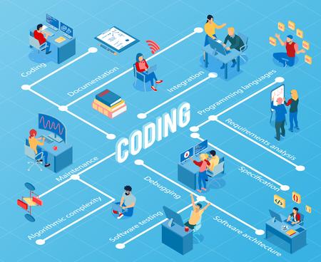 Programadores durante la codificación, depuración, mantenimiento y pruebas de software, diagrama de flujo isométrico en la ilustración de vector de fondo azul