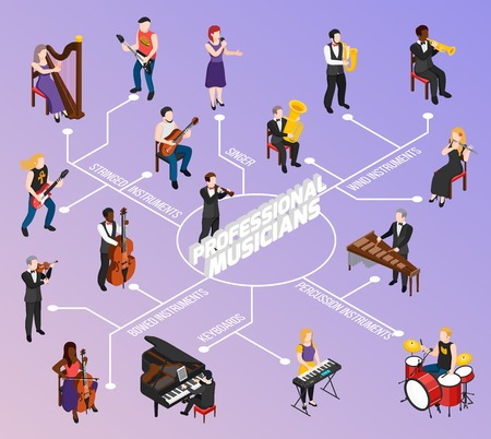 Professional musicians with keyboard stringed wind bowed and percussion instruments isometric flowchart on lilac background vector illustration Stock Illustratie