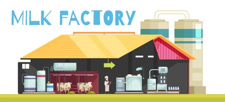 Composición de la producción de leche con vista de perfil de la fabricación de ordeño con personajes planos de vacas y personas ilustración vectorial