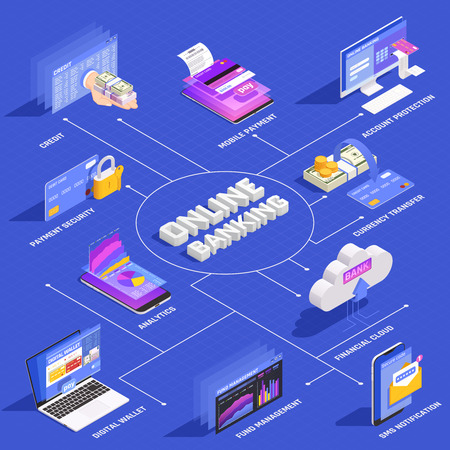 Online banking isometric flowchart with internet mobile payment security account protection digital wallet fund management vector illustration