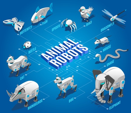 Animal robots isometric flowchart with automated pets companions remote controlled birds dragonflies drones insects devices vector illustration
