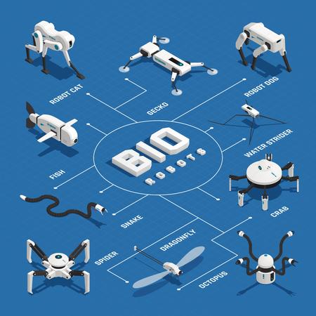 Sistemas electrónicos de bio robots en forma de diagrama de flujo isométrico de varios animales en la ilustración de vector de fondo azul