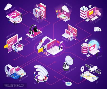 Wireless technology isometric bright purple glow flowchart with cloud storage data base smart watch payments vector illustration Ilustração