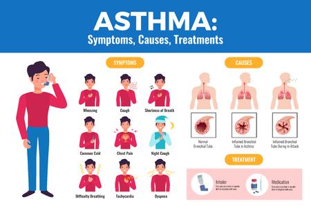 Astmasymptomen veroorzaakt behandeling platte medische poster met patiënt met inhalator en ontstoken bronchiale buis vectorillustratie vector