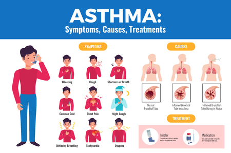 Asthma symptoms causes treatment flat medical poster with patient holding inhaler and inflamed bronchial tube vector illustration Illustration