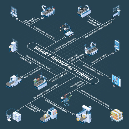 Smart manufacturing with robotic equipment and holographic control panel isometric flowchart on dark background vector illustration Çizim