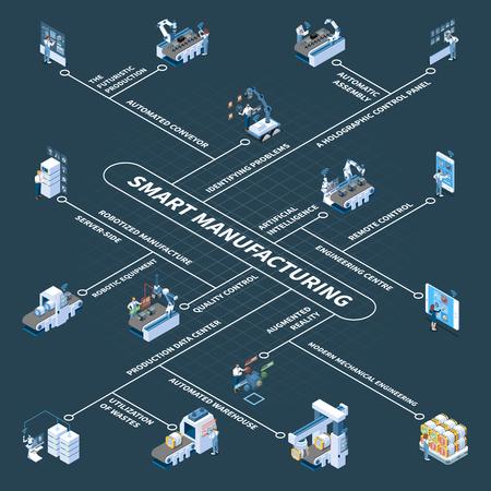 Produzione intelligente con apparecchiature robotiche e diagramma di flusso isometrico del pannello di controllo olografico su sfondo scuro illustrazione vettoriale Vettoriali