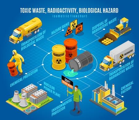 Diagrama de flujo isométrico de peligro de desechos biológicos nucleares radiactivos tóxicos con activistas ambientales de transporte de eliminación segura que advierten ilustración vectorial