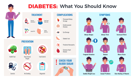 Diabetes infographic composition with prevention tips symptoms treatment complications blood sugar meter monitor flat set vector illustration Çizim