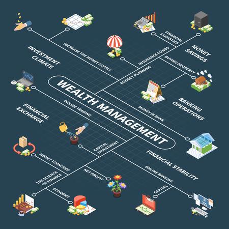 Isometrisches Flussdiagramm der Vermögensverwaltung mit Budgetplanungs-Kapitalanlageversicherungsfonds und Gewinn dunkler Hintergrundvektorillustration Vektorgrafik