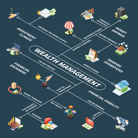 Wealth management isometric flowchart with budget planning capital investment insurance fund and profit dark background vector illustration
