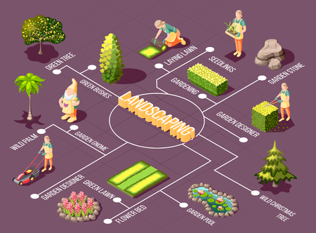 Landscaping isometric flowchart with garden designer green plants and decorations on purple background vector illustration Stock fotó - 126815879
