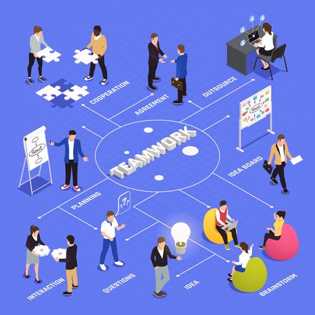 Isometrisches Flussdiagramm für Teamwork-Effizienz und Produktivität mit Kooperationsvereinbarungen der Mitarbeiter, Brainstorming-Ideen, die Interaktionsplanungsvektorillustration teilen sharing Vektorgrafik