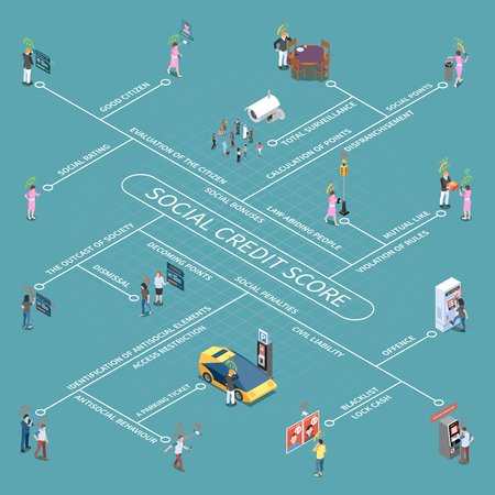 Social credit score system isometric flowchart with isolated images and human characters with editable text captions vector illustration
