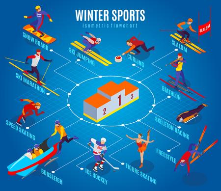 Winter sports flowchart with curling freestyle slalom figure skating ice hockey ski marathon biathlon skeleton racing snowboarding isometric elements vector illustration Illustration