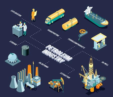 Dunkles isometrisches Ölindustrie-Flussdiagramm mit Schlagzeile der Erdölindustrie und Zeilen mit lagerfähiger Erdölraffinationsextraktion und Beschreibungen von Erdölprodukten, Vektorillustration Vektorgrafik