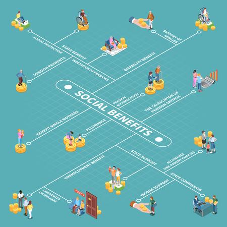 Organigramme isométrique de revenu inconditionnel de prestations de chômage de la sécurité sociale avec des images conceptuelles isolées, des personnages humains et une illustration vectorielle de texte Vecteurs
