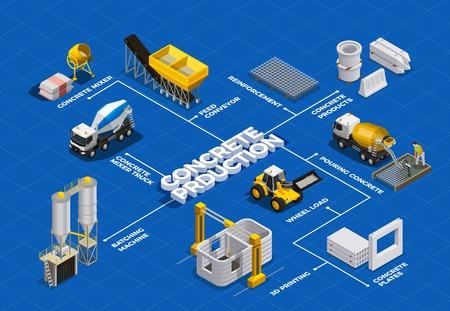 Isometrisches Flussdiagramm der Betonproduktion mit isolierten Bildern von Zementmischanlagen und Transporteinheiten mit Textvektorillustration