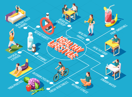 Healthy lifestyle  flowchart with outdoor cycling physical exercises yoga practice regular checkup fresh food isometric icons vector illustration