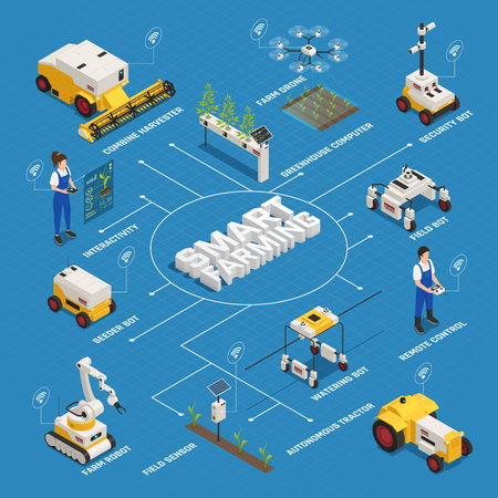 Agriculture automation smart farming flowchart with remote controllable machines and human characters with lines and text vector illustration
