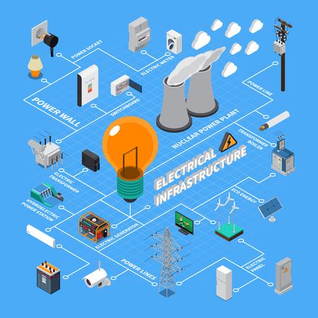 Diagrama de flujo isométrico de infraestructura de codicia eléctrica con estaciones generadoras Elementos de línea de transmisión de alto voltaje Ilustración de vector de acumulador de energía Ilustración de vector