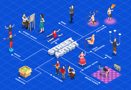 Street artist isometric flowchart with tricks painting fire show brake dance on blue background vector illustration