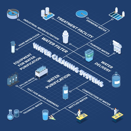 Industrial and home water cleaning systems isometric flowchart on blue background vector illustration