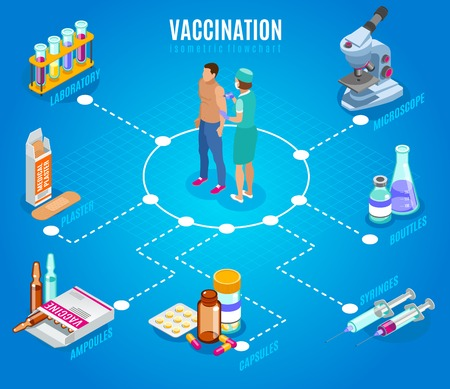Vaccination isometric flowchart with human characters of doctor and patient with isolated images of medical supplies vector illustration Illustration