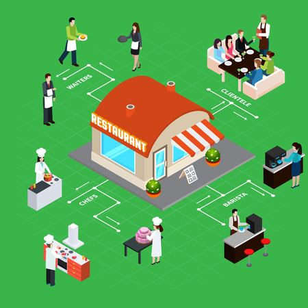 Restaurant building with staff and clientele interior elements isometric flowchart on green background vector illustration